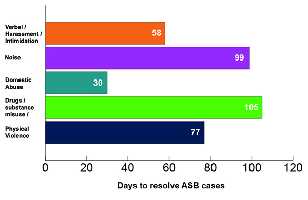Graph showing time it takes to deal with ASB cases at Optivo