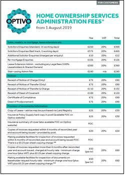 Homeownership admin fee information