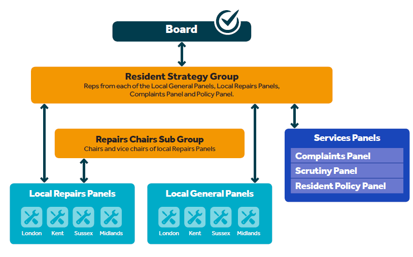 Image - resident governance structure